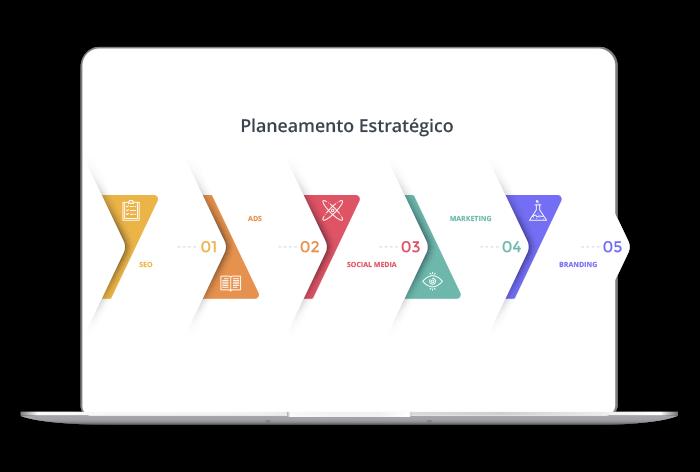 Desenvolvimento do plano estratégico – Serviços de marketing digital